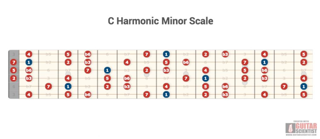guitar scales generator, scales diagram editor